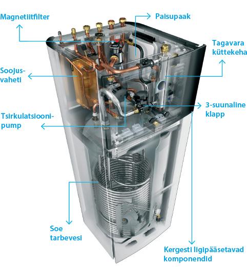 Õhk-vesi soojuspump Daikin Altherma 3 ehitus